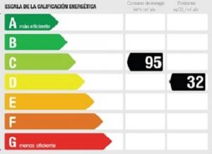 Certificacion energética de locales comerciales profesionale