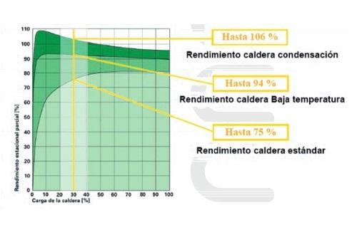 cambiar caldera tabla de rendimientos